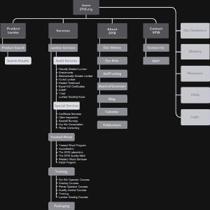 Sitemap & Content Deck