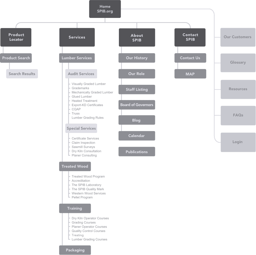 Sitemap Design: Web Design – HIP Creative