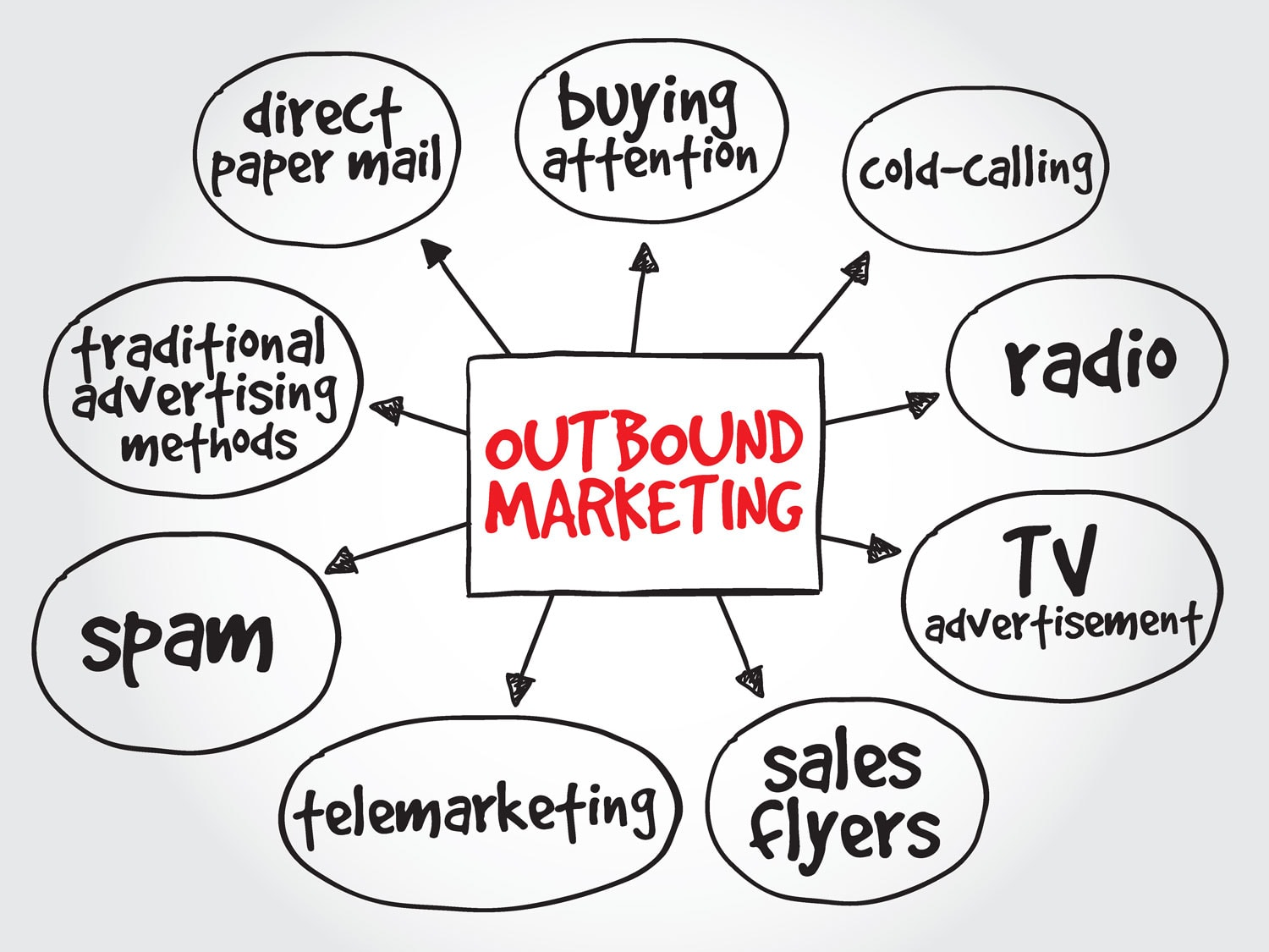 outbound marketing methodology