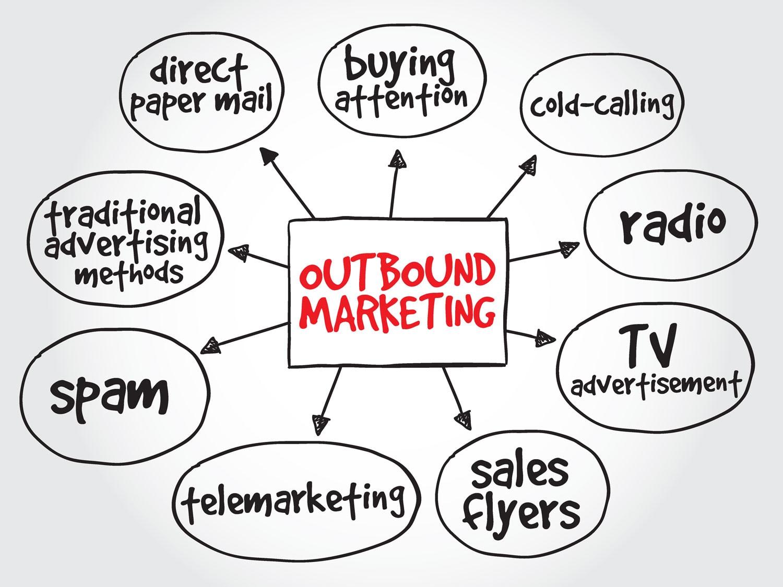 outbound marketing methodology